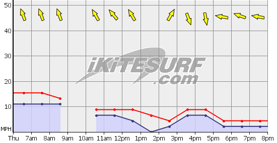 Current Wind Graph